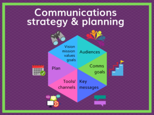 Communications strategy and planning for music and arts
