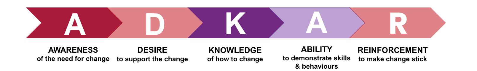 The ADKAR change management model
