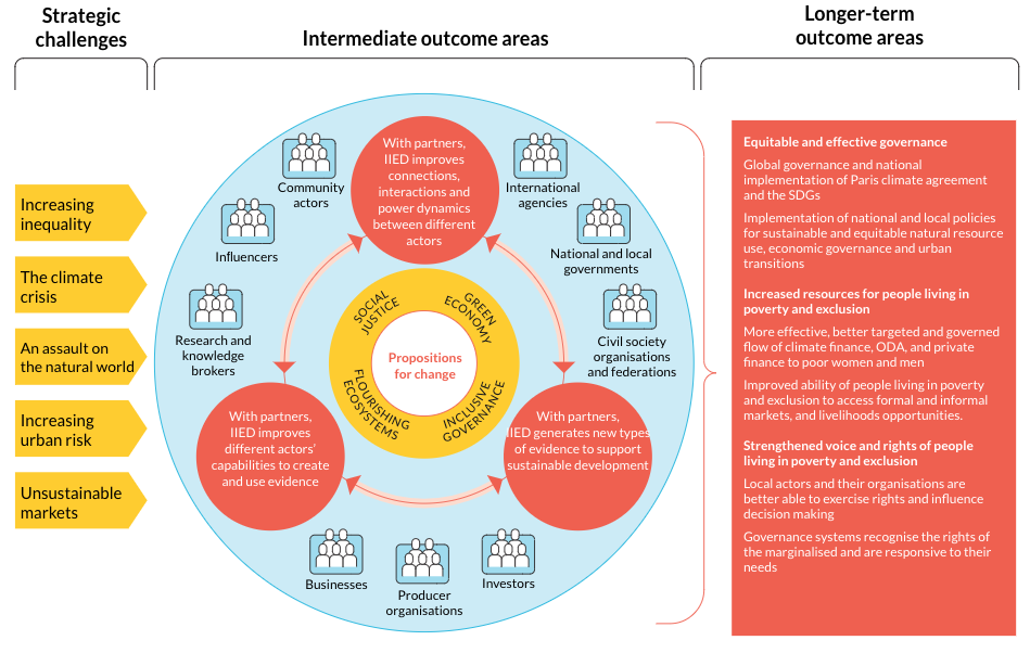 Theory of Change diagram from the International Institute for Environment and Development