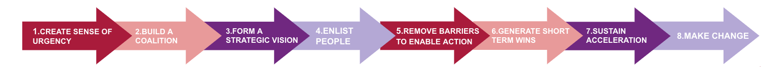 The Kotter 8-step process for change