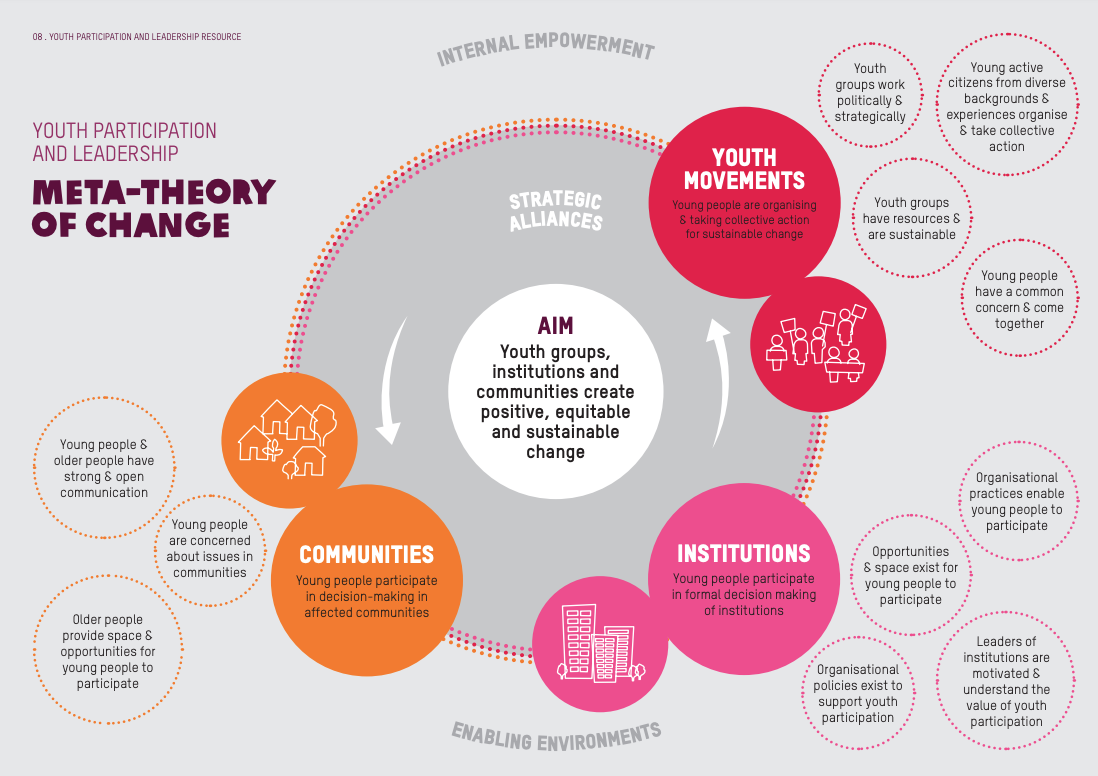 Oxfam Youth Participation and Leadership - meta theory of change