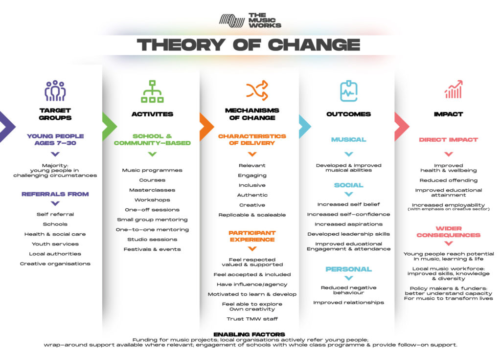 The Music Works Theory of Change - current