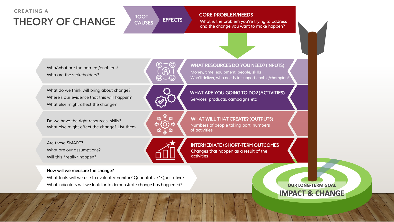 Theory of Change diagram from Writing Services