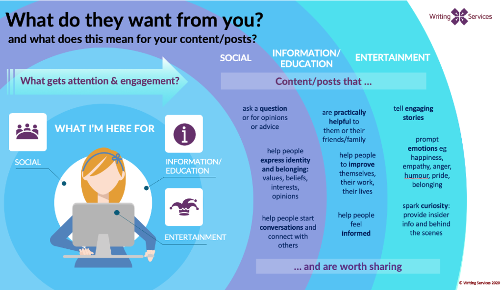 How using social media to grow your reach, relationships and impact
